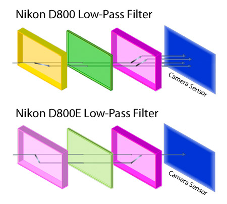 Nikon D800 vs D800E Low Pass Filter anti alias or moir�? (buy the nikon d800 instead of the d800e Best Flash for Nikon D800 at gsmx.co