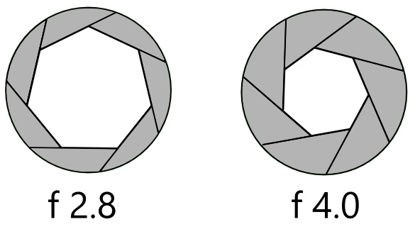 A F2.8 lens aperture has twice the surface area, and lets in twice as much light as an F4 aperture