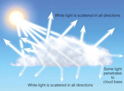 Mie Scattering (Image by Thomson Higher Education)